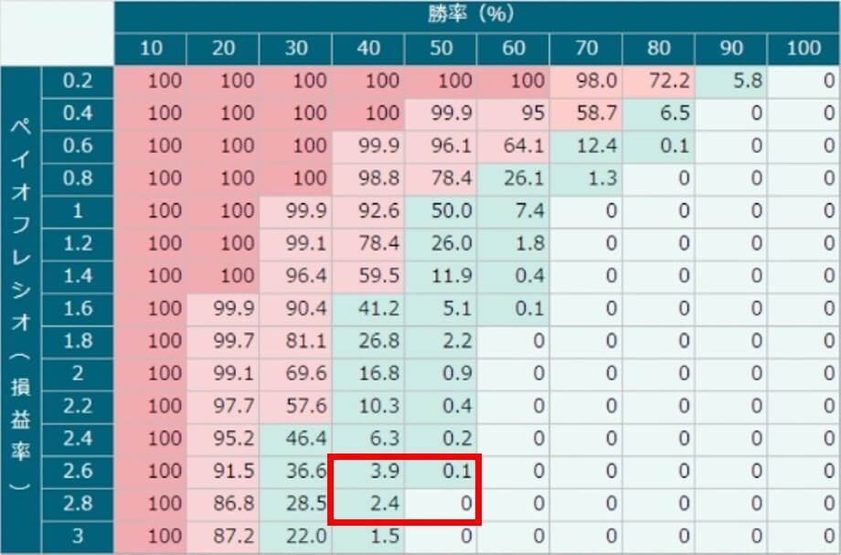 バルサラの破産確率9月成績