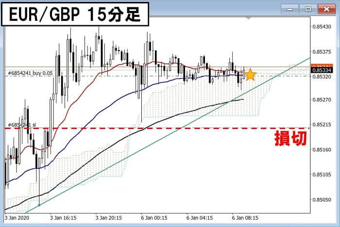 200106 EURGBP 15分2