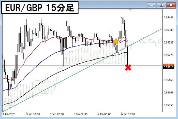 200106 EURGBP 15分4