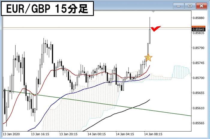 200114 EURGBP 15分2