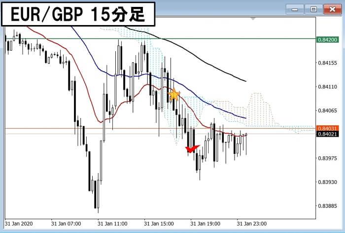 200131 EURGBP 15hun4