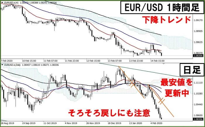 200215 EURUSD
