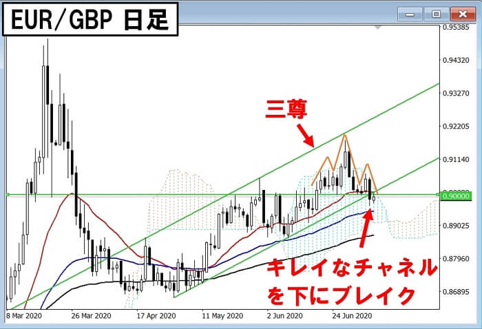 200708 EURGBP Day