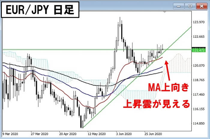 200709 EURJPY Day